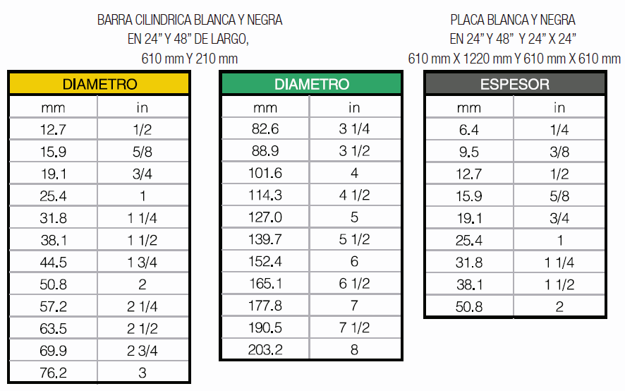 Medidas disponibles Duroplast Acetal Tipsa