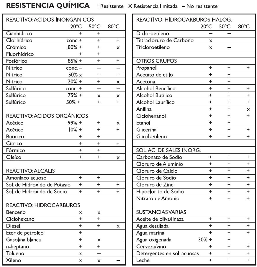 propiedades quimicas polietileno duroplast uhmwpe